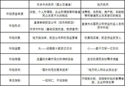 日本补贴形式