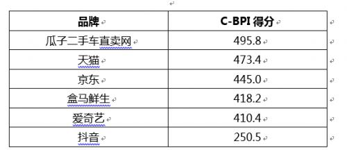 2019中国品牌力指数发布 瓜子二手车实现二