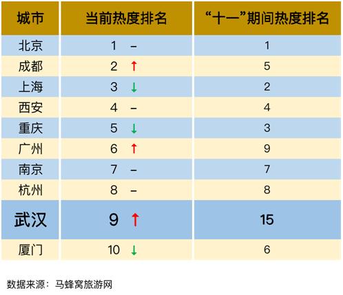 """""""军运会拉动武汉旅游热度上涨 展示城市新旅游新名片"""