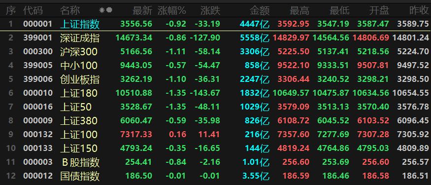 一品传承代理958337股市动态   指数三线收绿,MiniLED、航天航空领涨,苏宁易购跌停